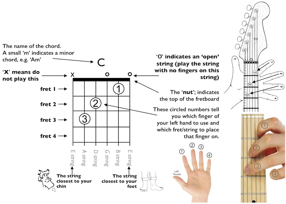 How To Read Guitar Chord Diagrams Monks Walk Music